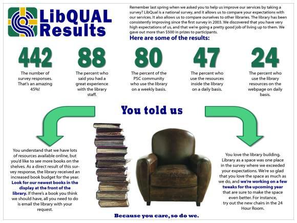 LibQual poster